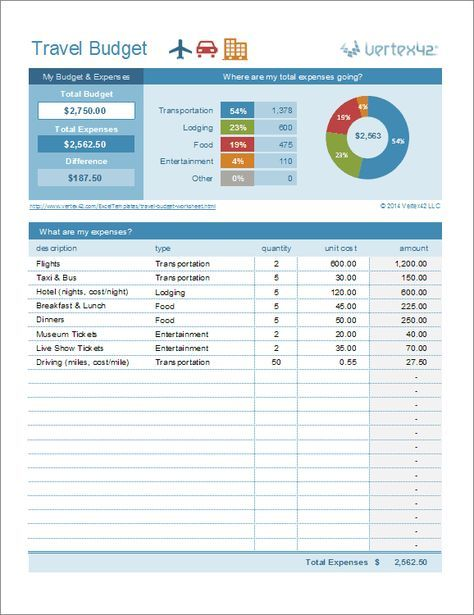 Download A Free Travel Budget Worksheet For Excel To Help You Plan Your Next Trip And Travel Planner Template Travel Budget Worksheet Travel Itinerary Template