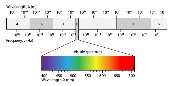 Free Electromagnetic Spectrum Printable Worksheet Great