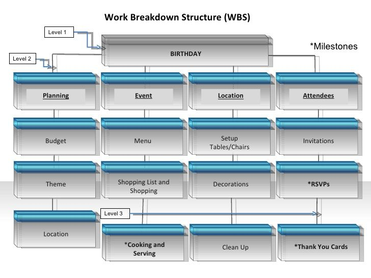 Itec640 Work Breakdown Structure | Good Wbs'S | Pinterest