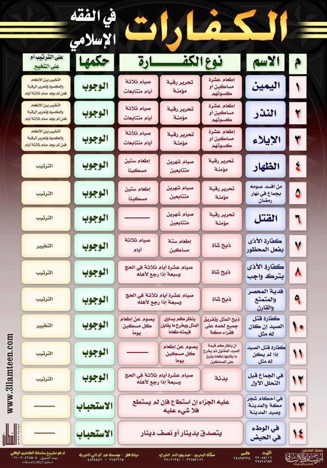 الكفارات في الفقه الإسلامي Islam Facts Islamic Phrases Islamic Love Quotes