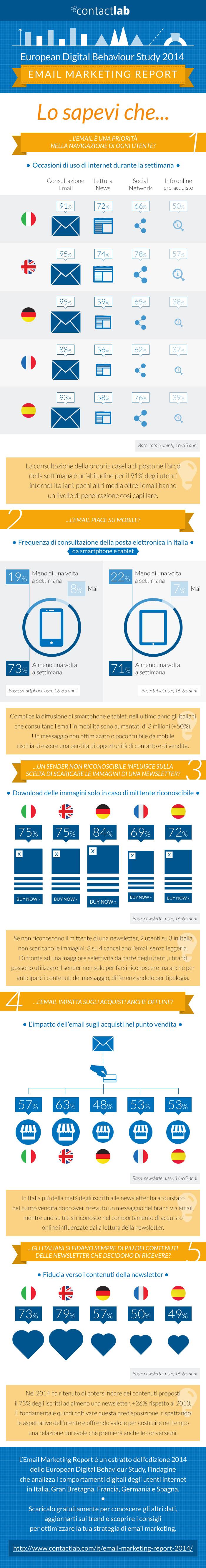 European Digital Behaviour Study   Email Marketing Report