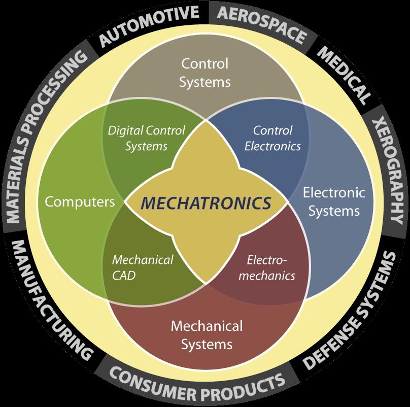 17 Best ideas about Mechatronics Engineering on Pinterest ...
