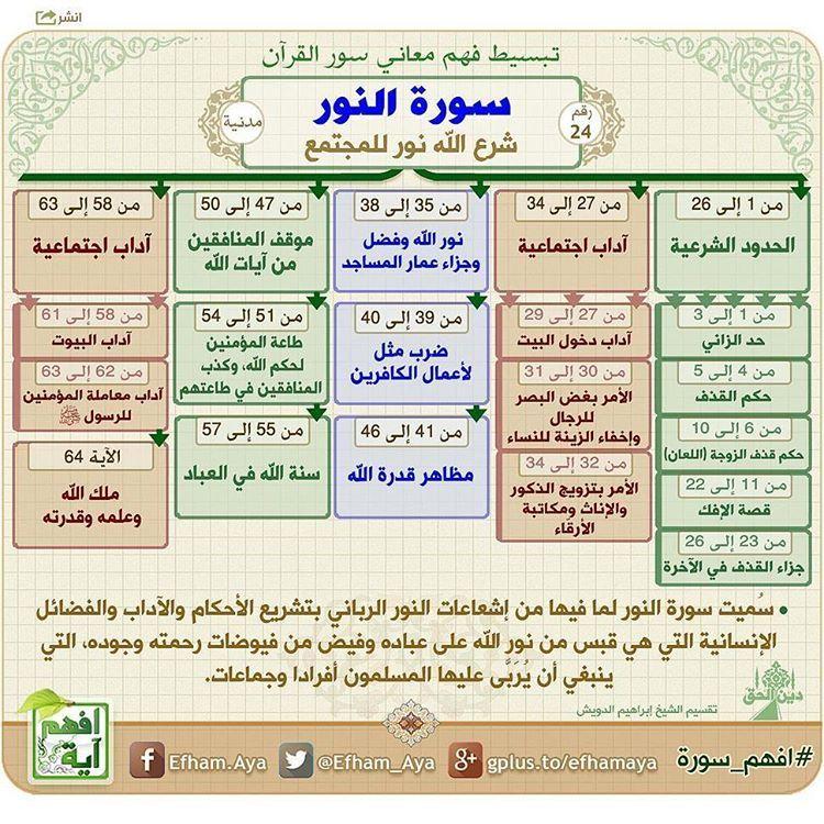 128 Likes 2 Comments دين الحق Anah Alhaq On Instagram سورة النور خرائط لسور القرآن الكريم تساعد على الحف Quran Tafseer Quran Book Islam Beliefs