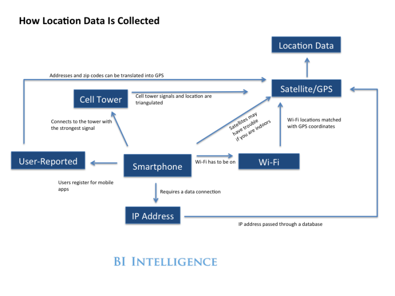 How Location Data iss being collected and transforming the mobile industry