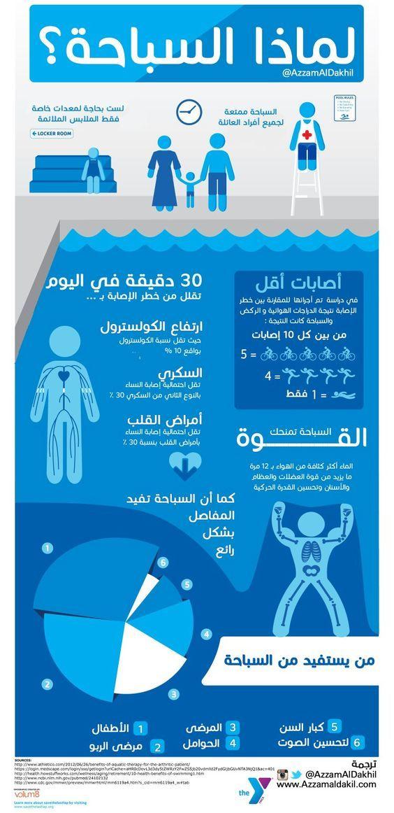 تعرف على فوائد رياضة السباحة على صحتك Health Fitness Food Health And Safety Medical Information
