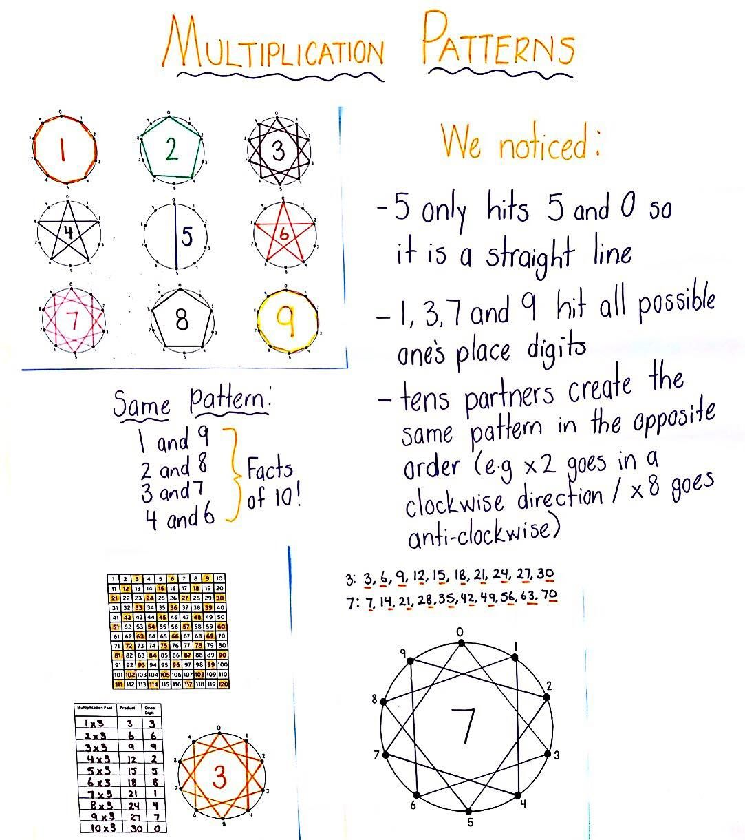 small resolution of 3rd Grade Number   Number pattern activities