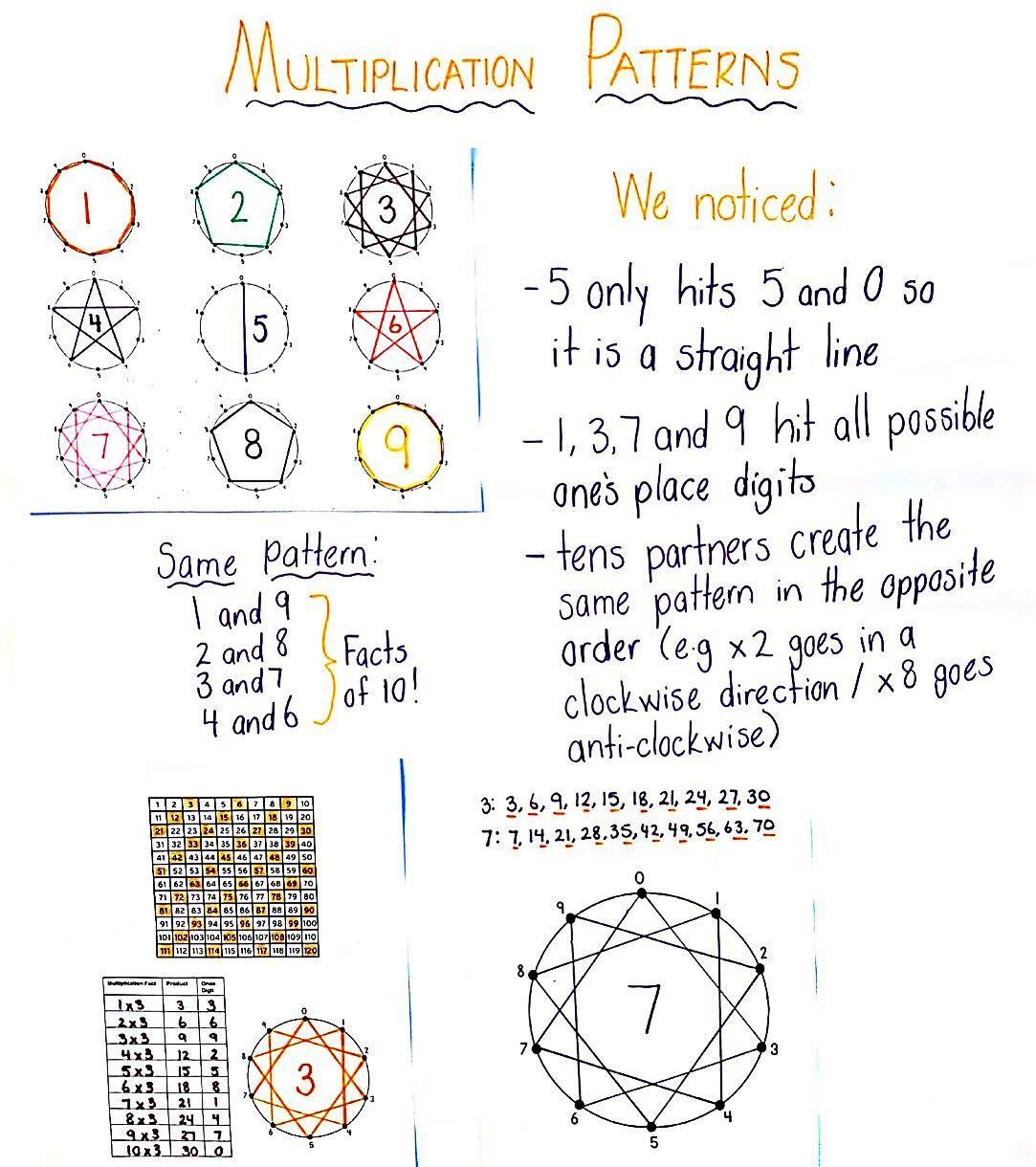 medium resolution of 3rd Grade Number   Number pattern activities