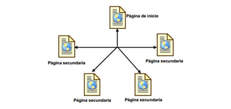 Tipos de menú de navegación en un sitio Web - Estructura y ejemplos