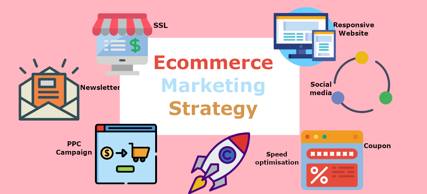 E Commerce Marketing Strategy Is Employed In Promoting Online Products On E Commerce Websites This Branc Commerce Marketing Social Strategy Marketing Strategy