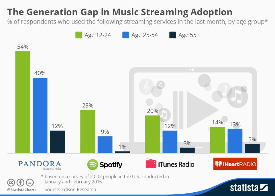 Infographic The Generation Gap in Music Streaming Adoption - music chart