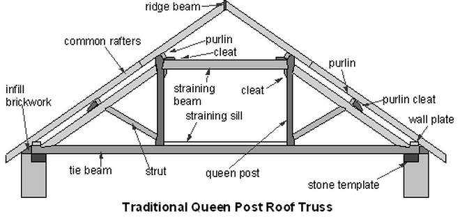Oak King post trusses | Oak Curved tie beam truss | Glazed oak ...
