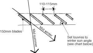 Pergola With Adjustable Slats | Wellard Sustainable Home
