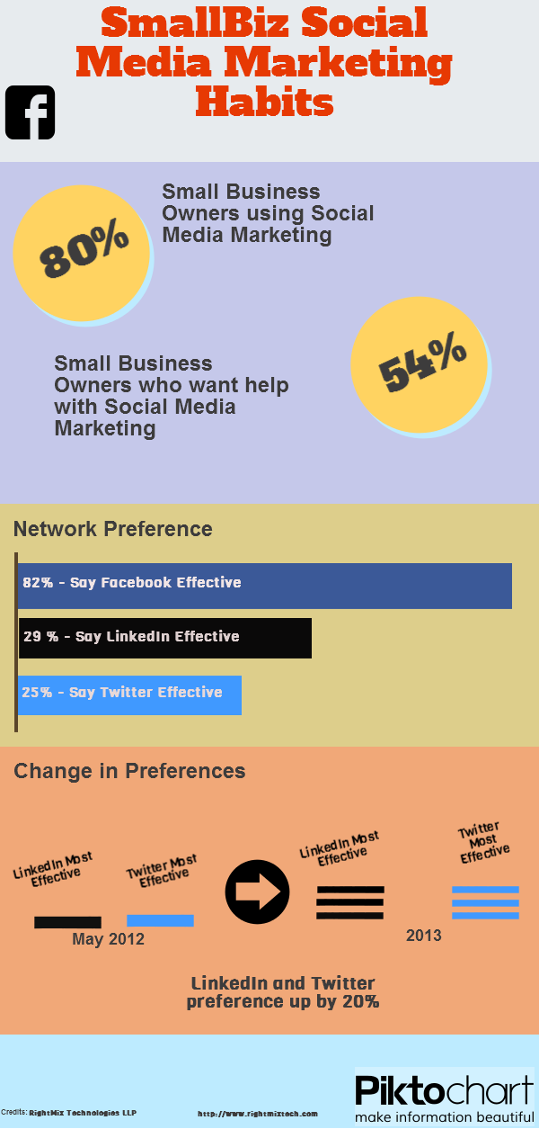 LinkedIn, Twitter Use for Social Media Marketing Up [Infographic]