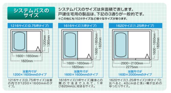 お風呂 浴室のサイズ 一戸建ての快適な大きさは ユニットバスの浴槽