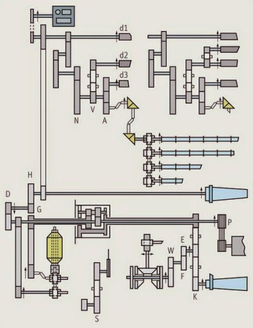 Gearing diagram of speed frame | Spinning Machine | Diagram ...