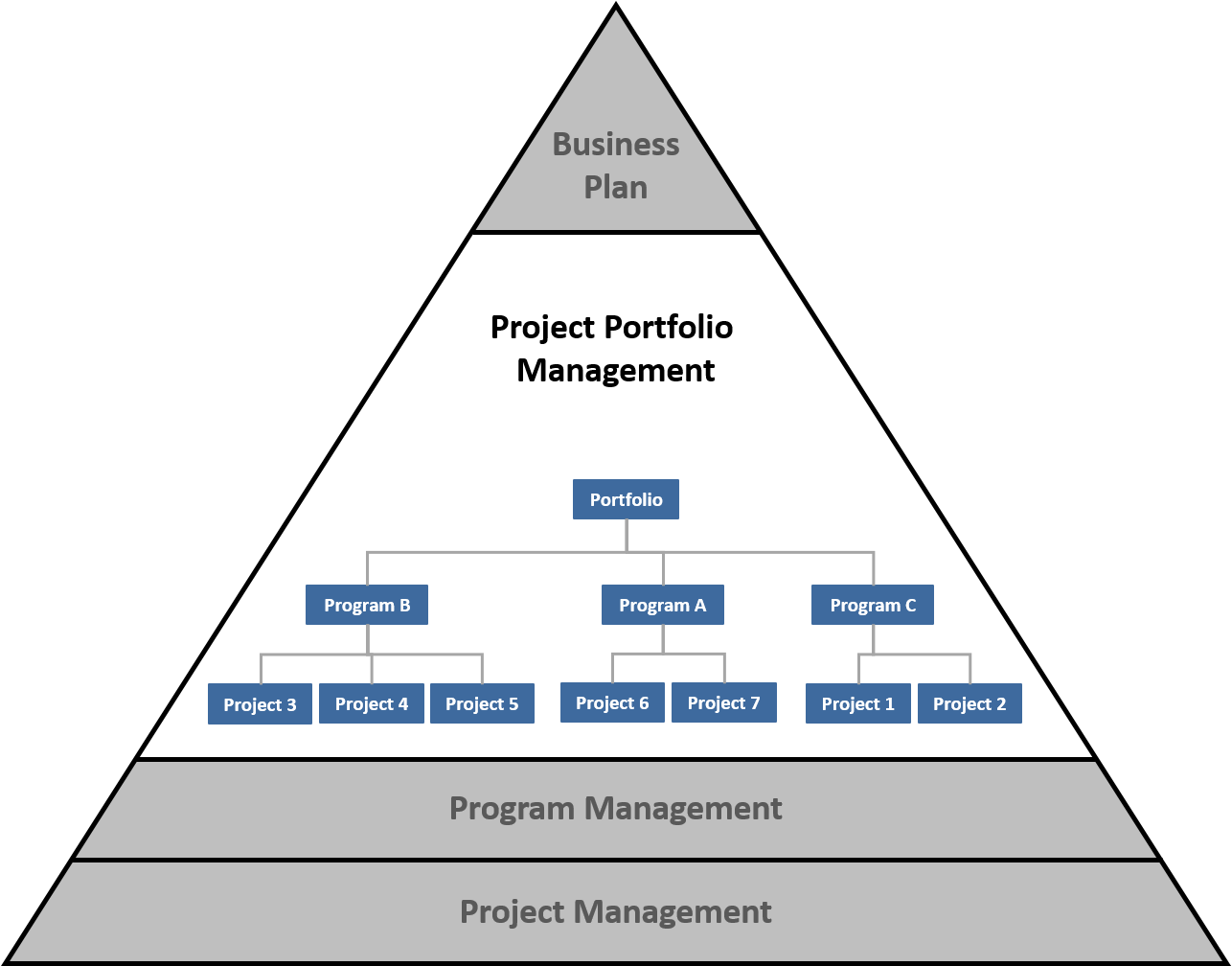 organizational project management framework triangle with 'portfolio  management' section highlighted