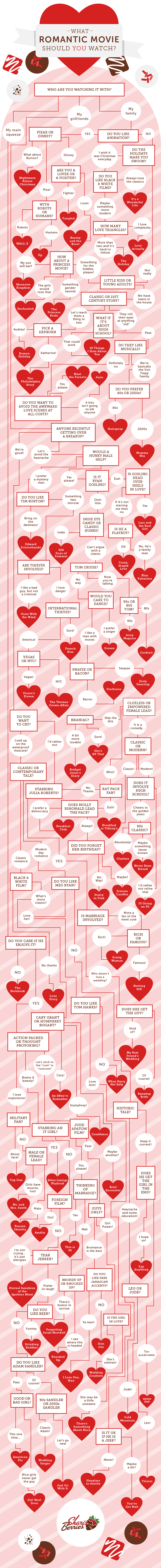 What RomCom or Romance Should you Watch? - Shari's Berries