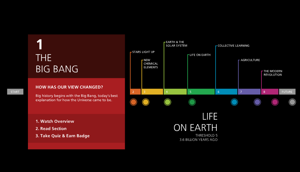 Deconstruct This Timeline Timeline Instructional Design Deconstruction