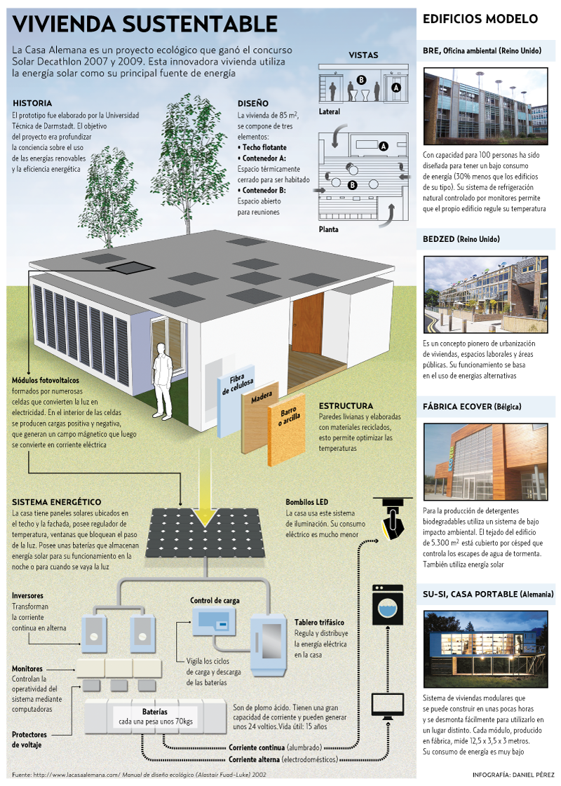 Vivienda Sustentable Dom Tica Infografia Infographic