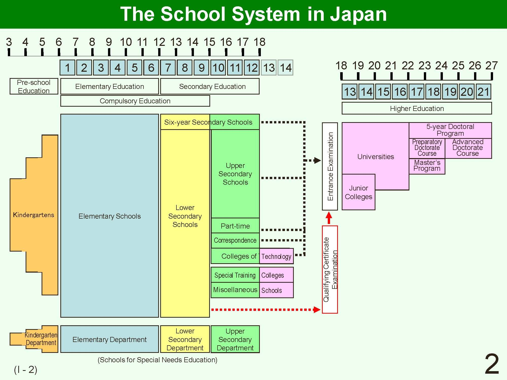 Japanese System