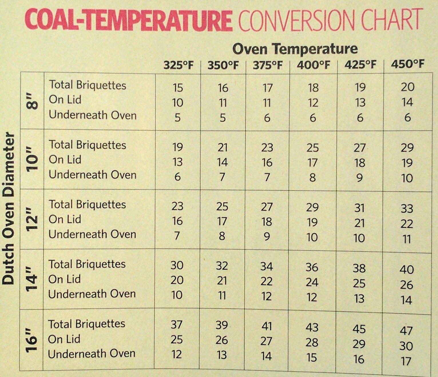 Dutch Oven Coal Temperature Conversion Chart Dutch Oven Cooking Dutch Oven Camping Recipes Dutch Oven Desserts