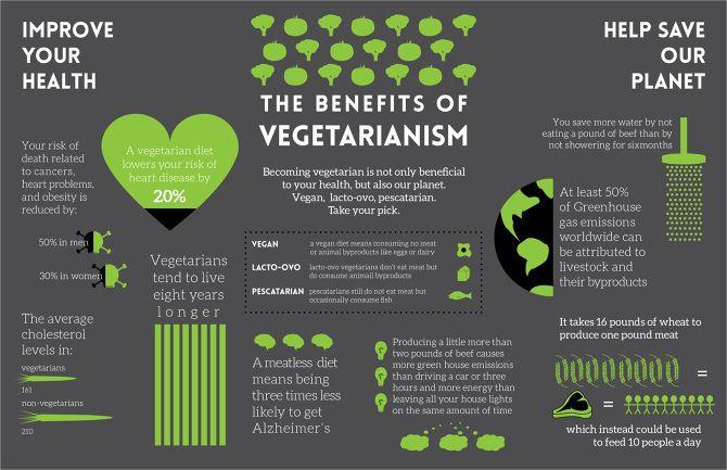vegan diet benefits and disadvantages