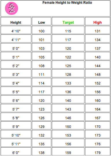 Female Height To Weight Ratio Good For Me Pinterest Fitness