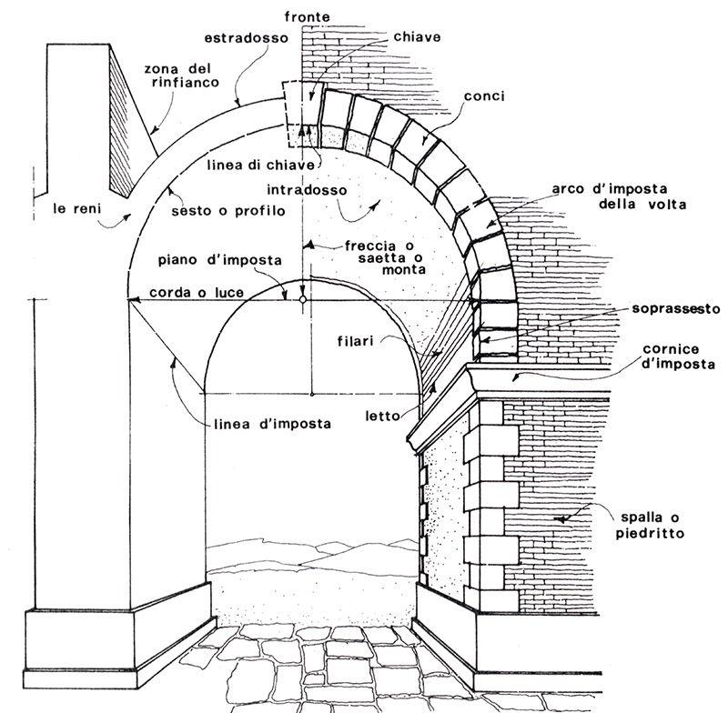 ... dai due estremi del piano d'imposta fino a chiudere l'arco. E' necessario allora che durante le varie fasi di costruzione si ricorra ad una struttura in ...