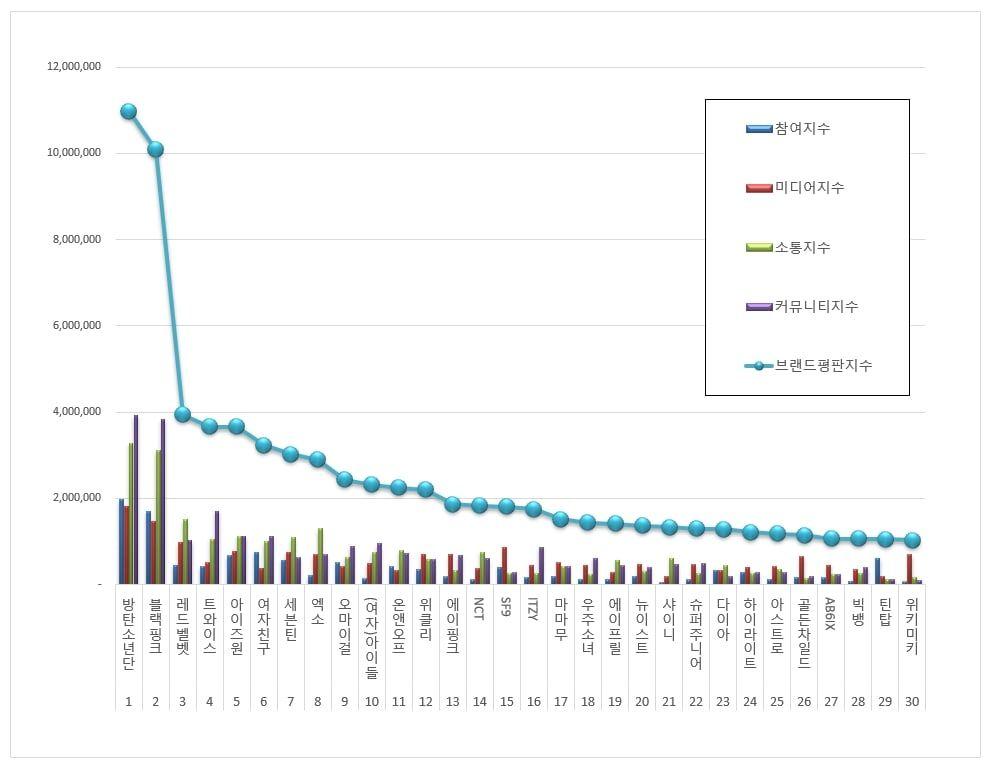 July Idol Group Brand Reputation Rankings Announced In 2020 Brand Reputation Positivity Negativity Reputation