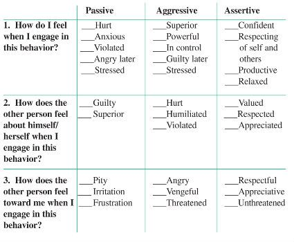 Assertive Communication Worksheet – careless.me