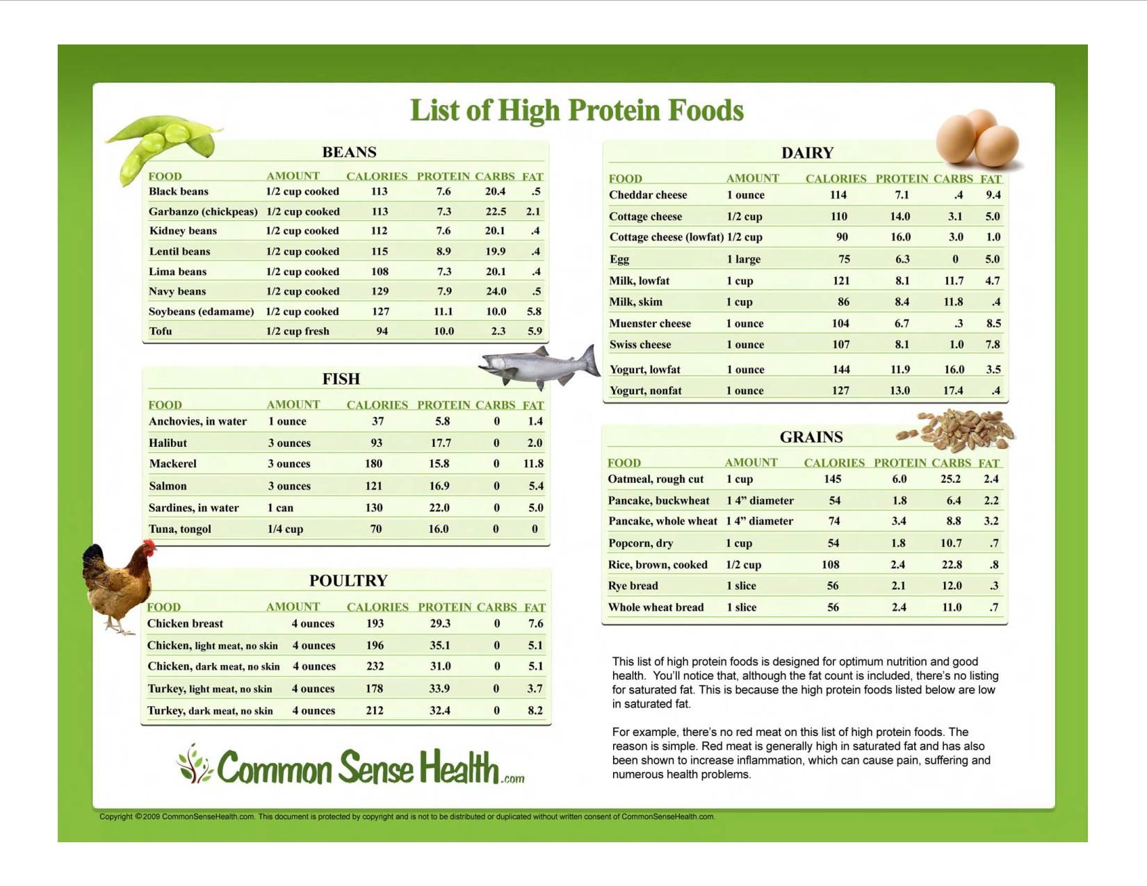High Protein Foods List Printable | Protein Vegetables ...