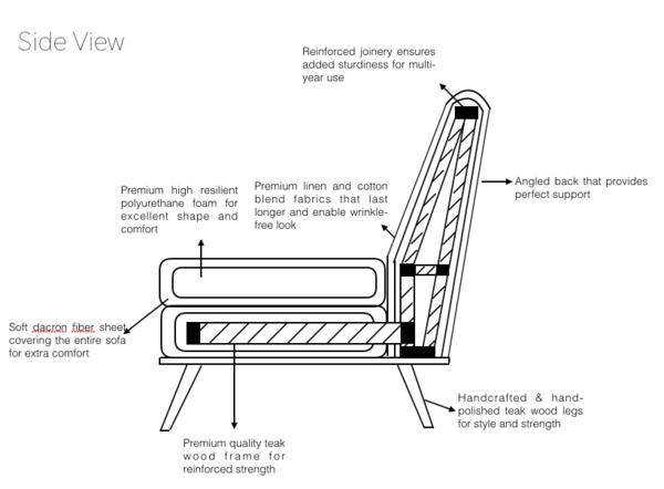 schematic diagram of sofa - side view- sofa construction- teak wood sofas  inside look- spring suspension & webbing suspension - dacron polyfibre -  high