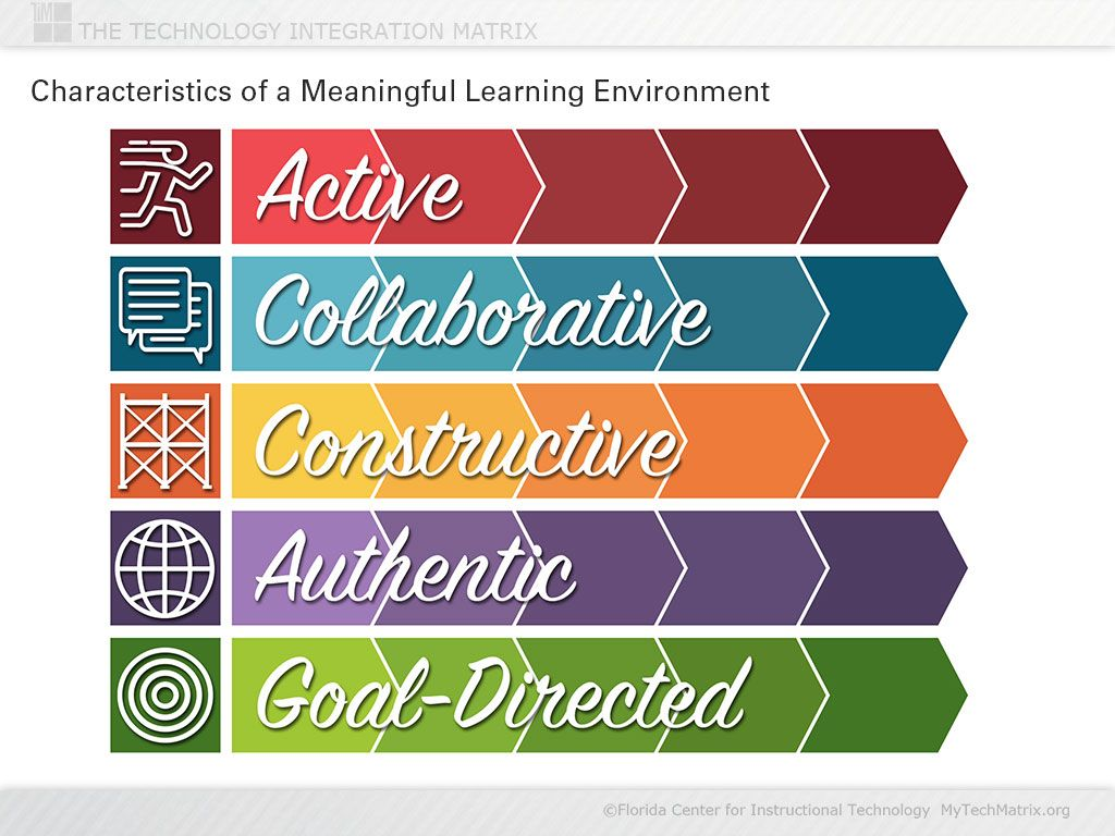 Presentation Slide Introducing The Five Characteristics Of A Meaningful Learning Environment For U Technology Integration Nutrition Information Learning Quotes