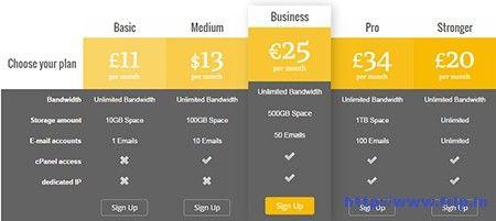 10 Best Wordpress Pricing Table Plugins 2020 Free Premium