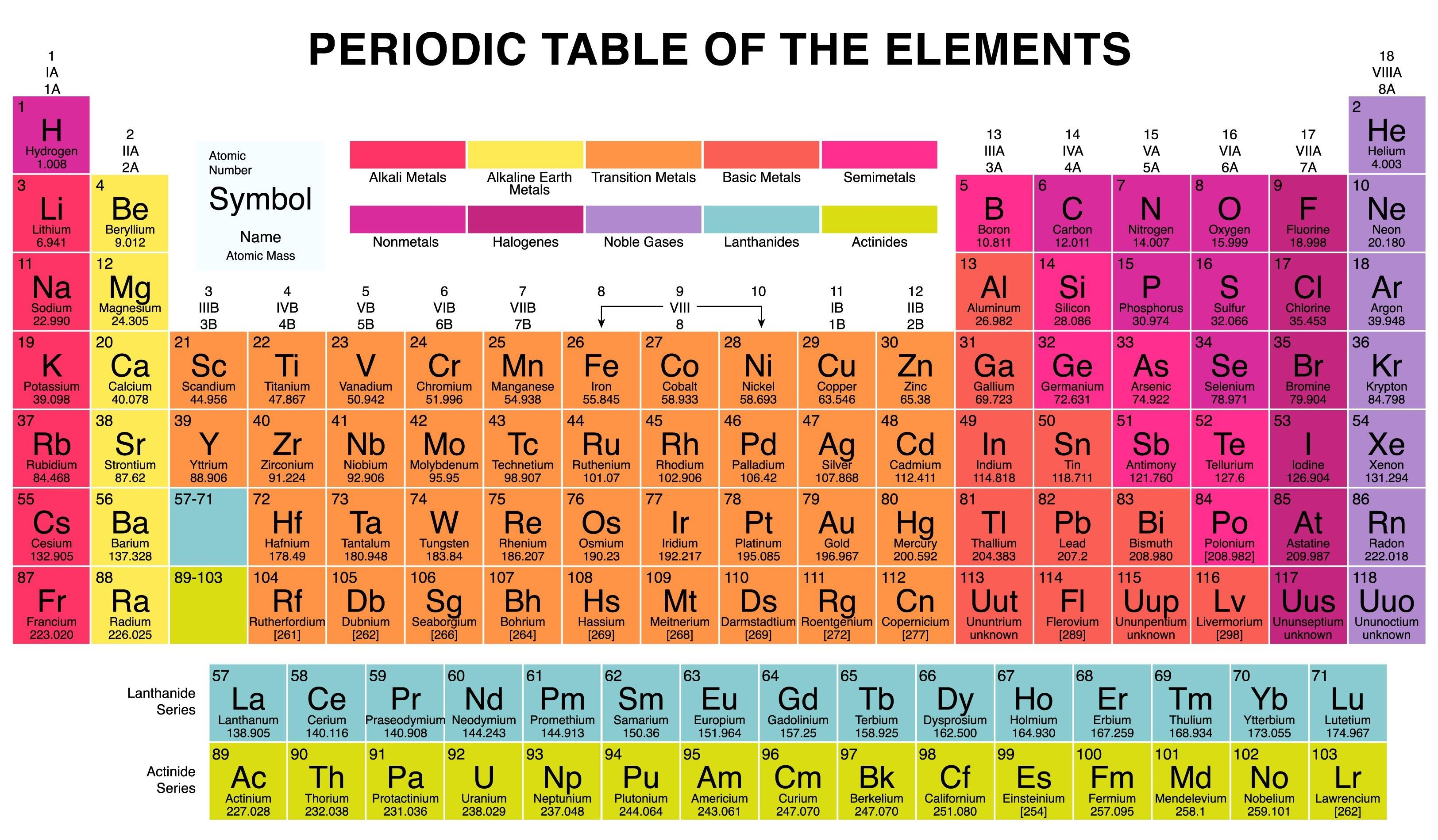 Best Of Periodic Table Groups Summary