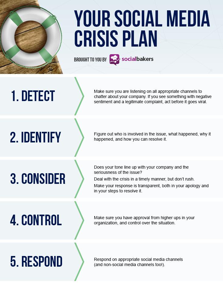 5 Things You Must Have In Your Social Media Crisis Plan Social Media Statistics Metrics Socialbakers Soziale Medien