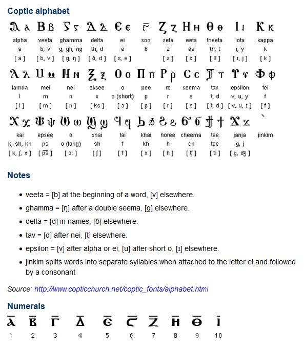 Coptic Egyptian is the Egyptian language, spoken in Egypt