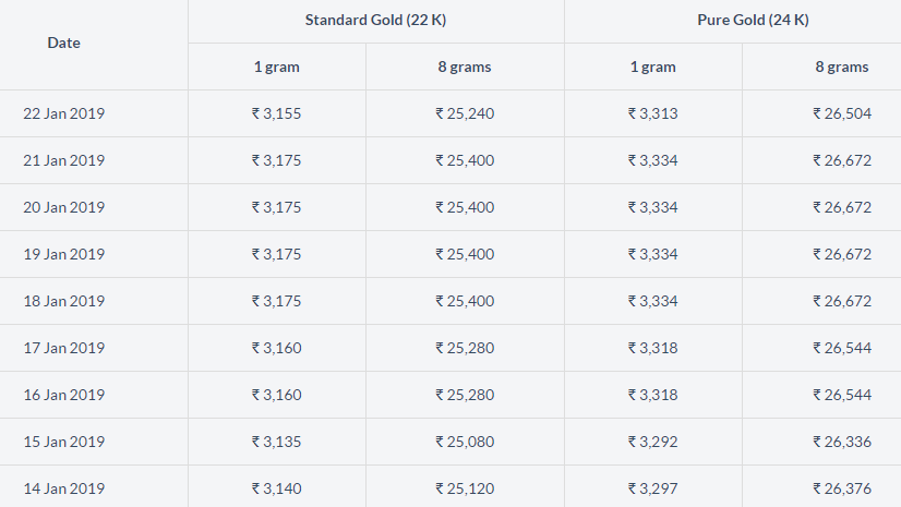 Gold Rate In India Gold Rate Gold Price In India Gold Rate In India
