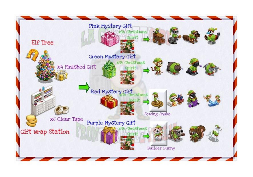 Guida su come si ottengono le varianti Santa's Helper. Elf Tree si acquista in hs, Gift Wrap Station in coins. Nella missione wrapper sono richiesti solamente Sewing Snake e Builder Bunny.