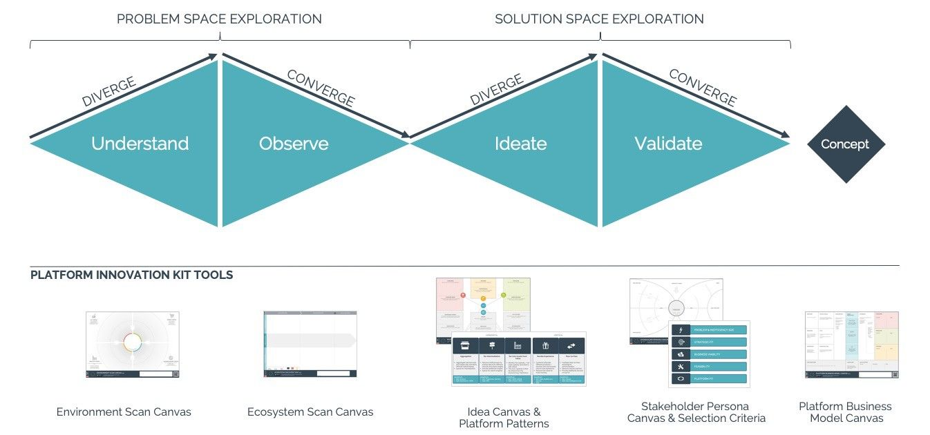 Image Result For Design Discovery Process Business Canvas Space Exploration Design Thinking
