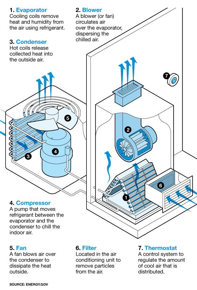 Pin by Chiara Carpenedo on Plumbing in 2020 Central air