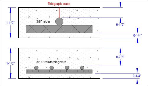 Rebar Size In Concrete Countertops It Can Be Too Big Concrete Countertop Institute Concrete Countertops Concrete Cover Concrete