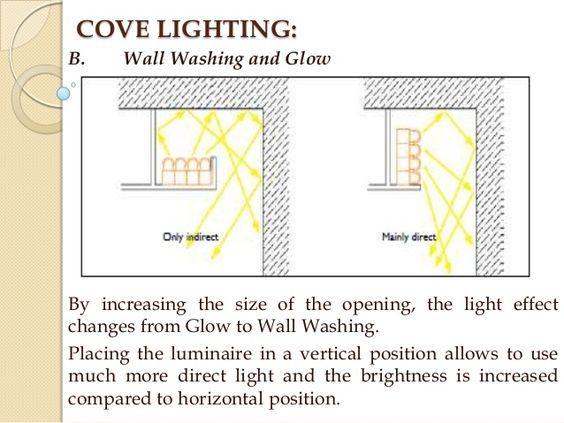 Cove Lighting Detail Google Search Cove Lighting Wall