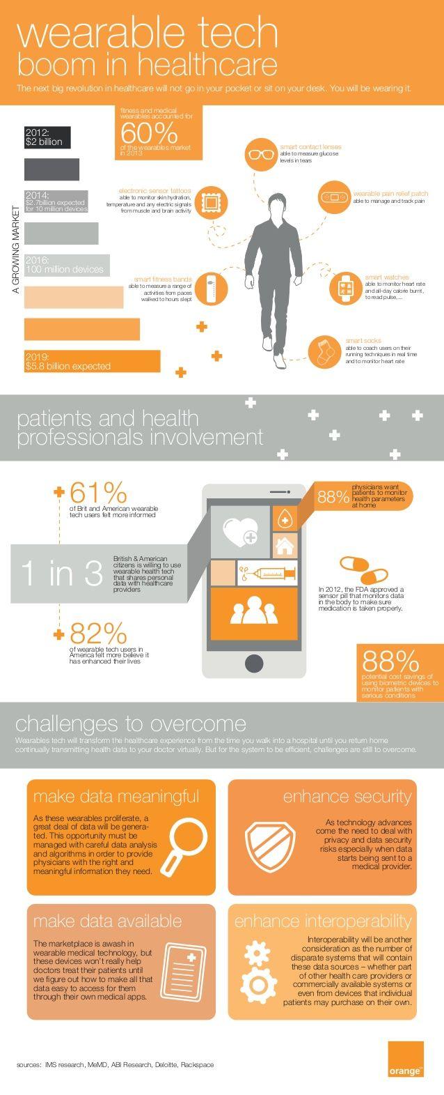 trends gezondheid