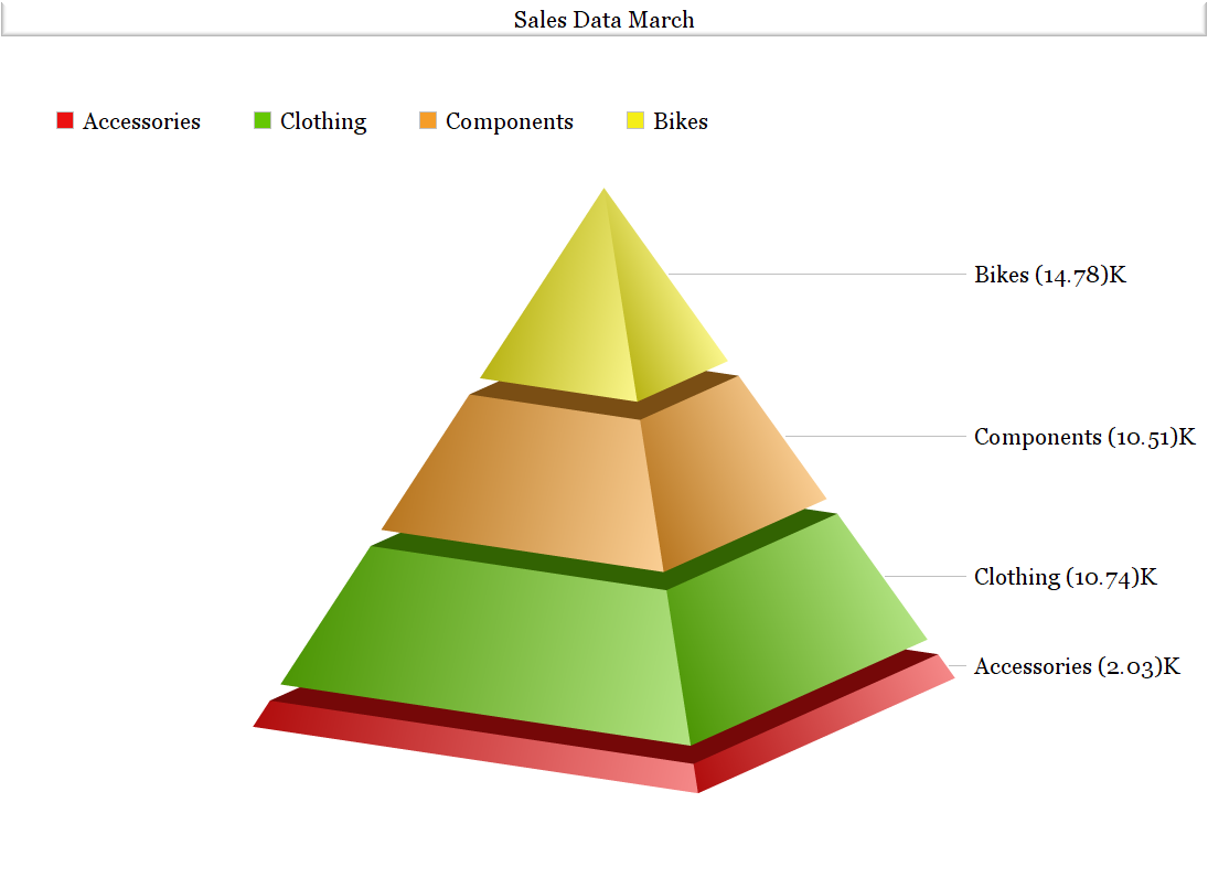 Create Online Graphs And Charts Choose From Different