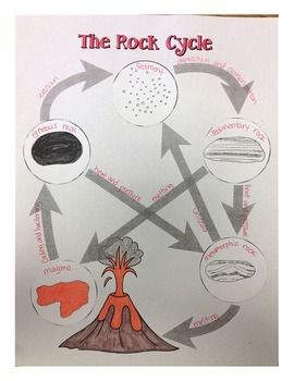 Rock Cycle Diagram Activity Rock Cycle Rock Cycle Project Rock Cycle Activity