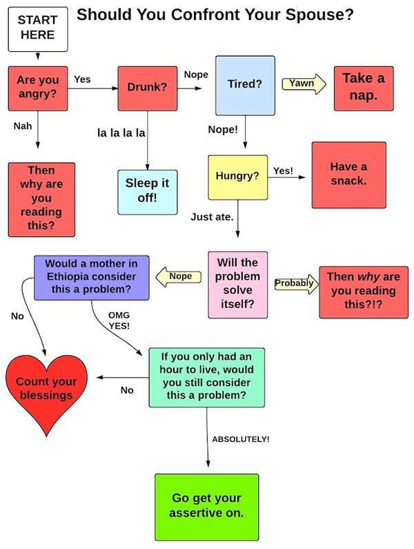 Flowchart Should You Confront Your Spouse Ha Pinterest