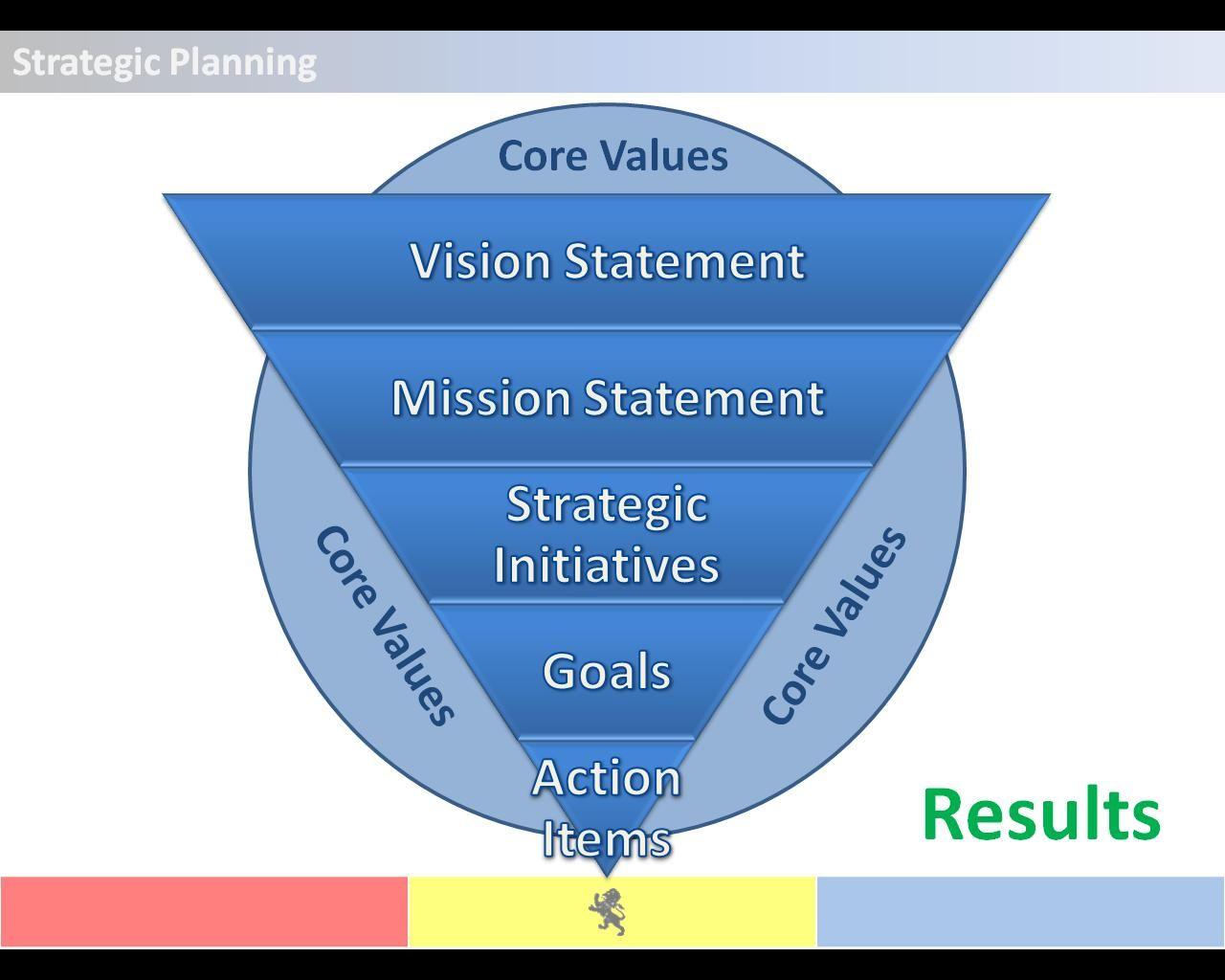 Strategic Planning Framework Pyramid With Images Strategic