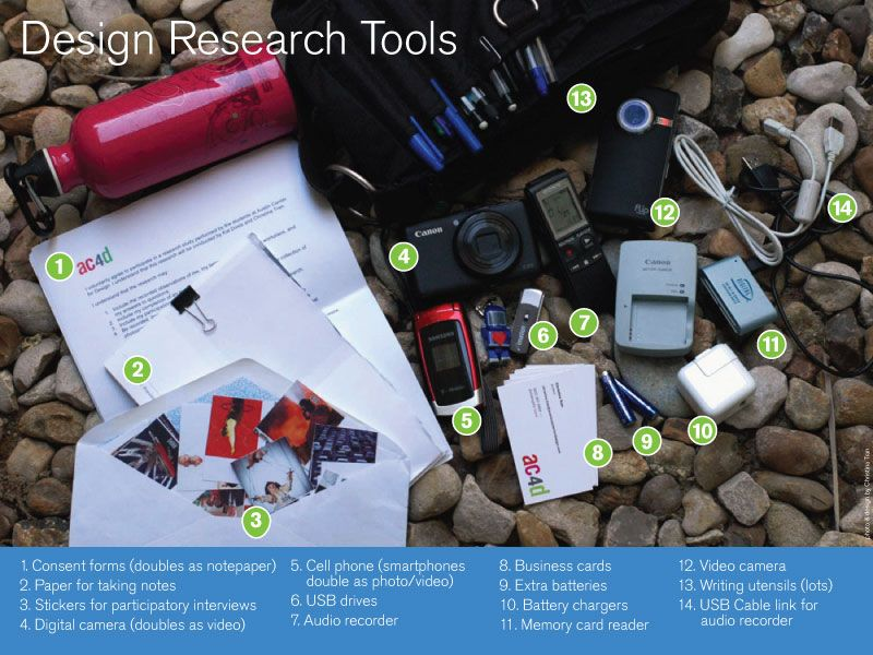 Design Research Toolkit | Austin Center For Design