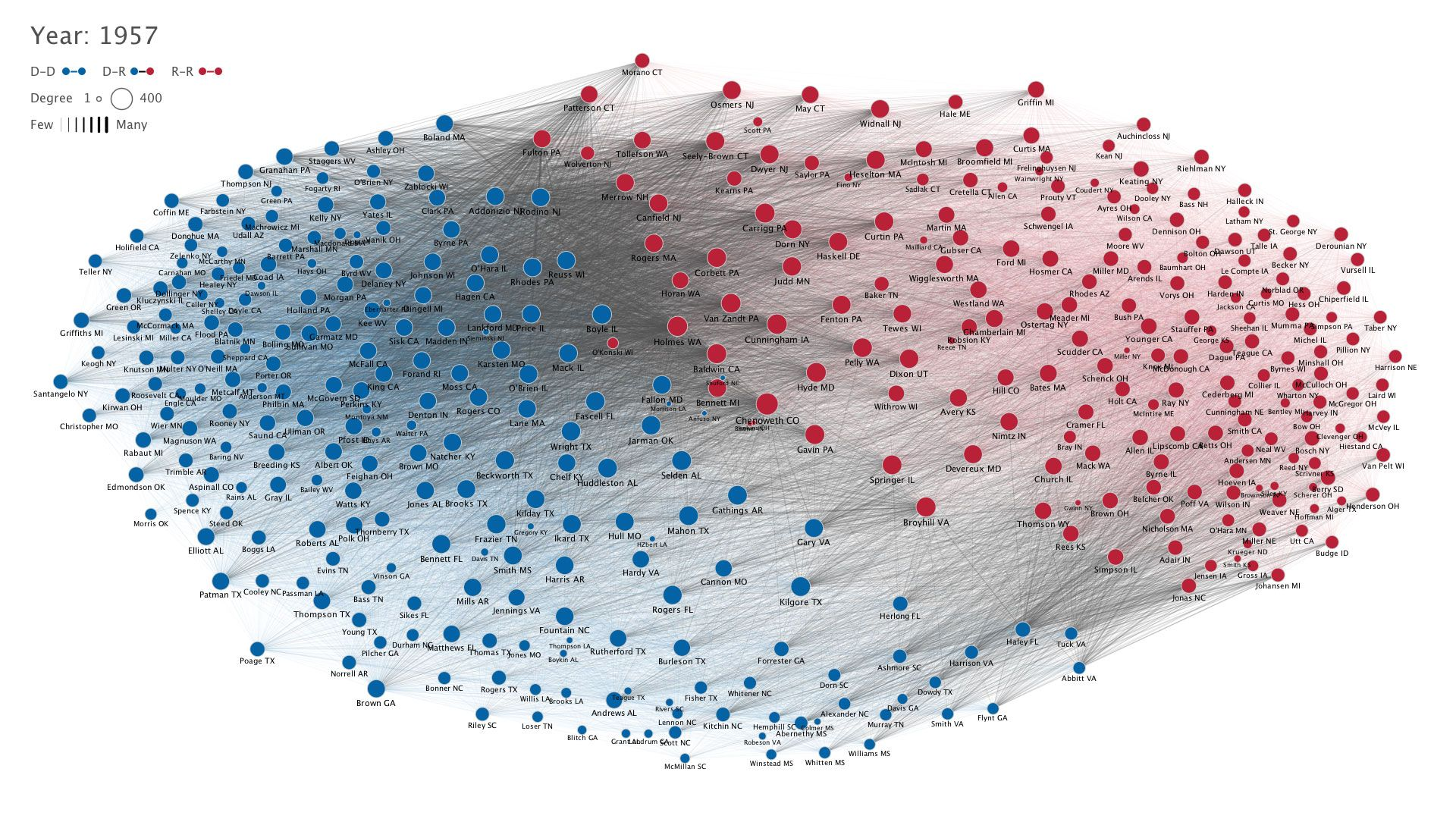 Political Network